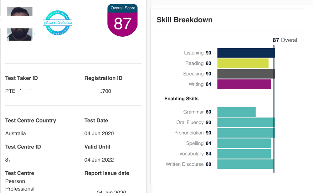 Saurabh Scorecard by ptemocktest