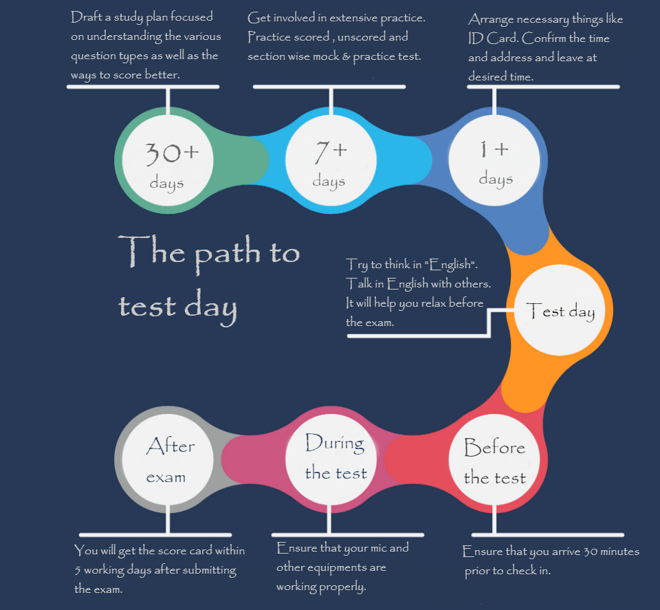 30 days timeline for PTE academic preparation- I